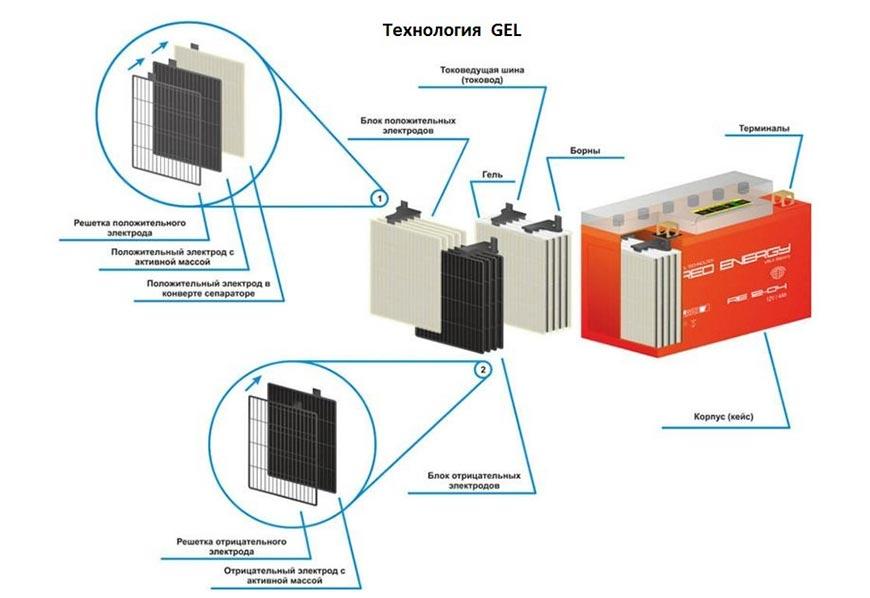 Устройство гелевых аккумуляторов - картинка technologia-gelw870